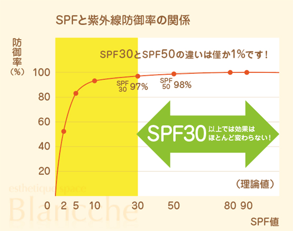 SPFと紫外線防御率の関係